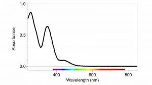 Ultraviolet_Spectroscopy