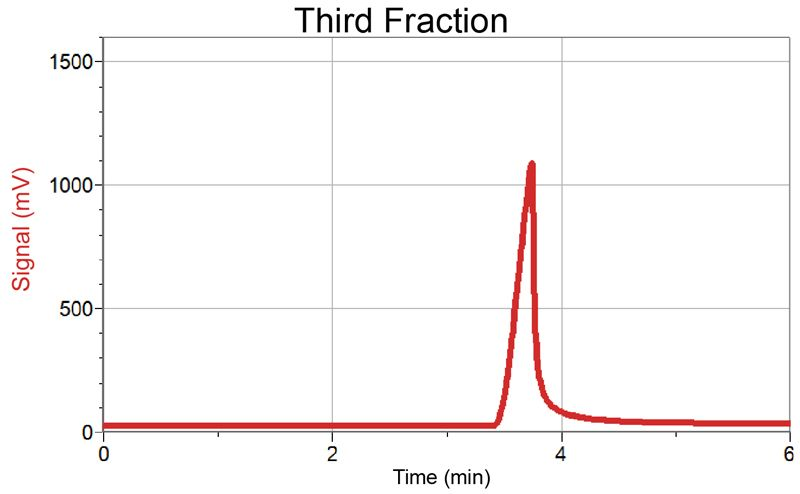 fractional distillation & gas chromatography essay Learn about fractional distillation, including a video and worksheets.