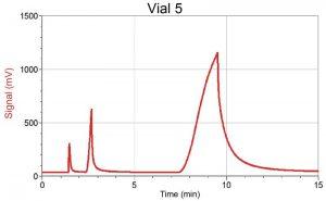 Quantifying a mixture