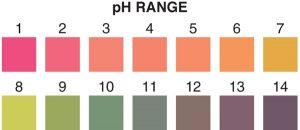 pH 1-14