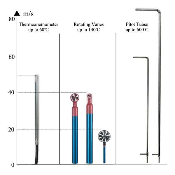 Airflow Sensor Comparison