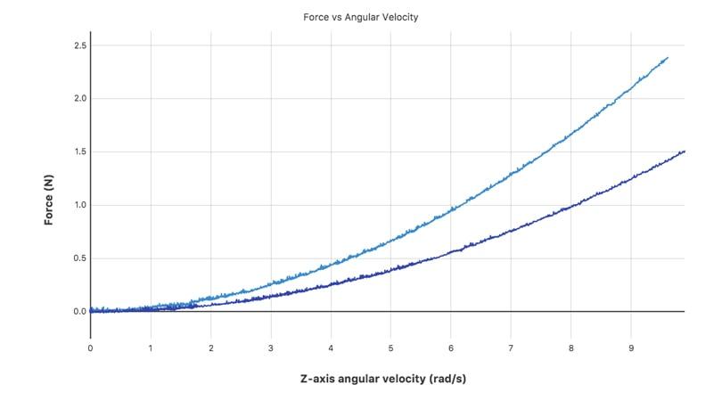 Go Direct® Centripetal Force Apparatus Sample Data